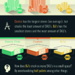 Infographic: Inside the Club Store Industry